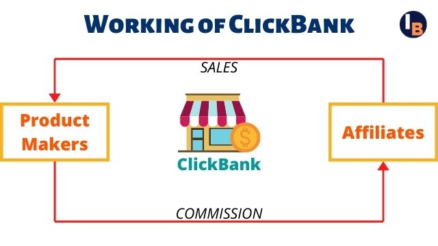Working of Clickbank Affiliate